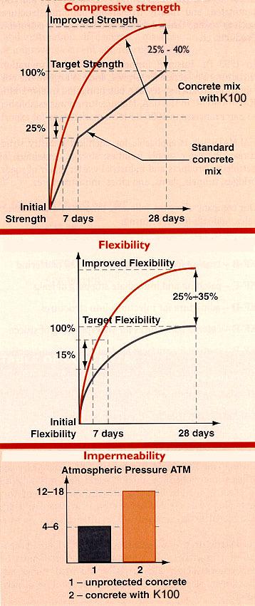 cc_k100_chart